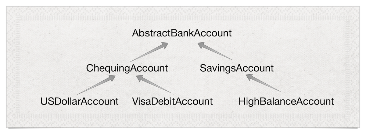 An ontology of accounts